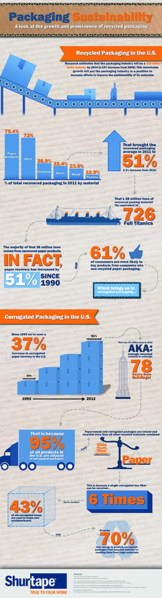91% of corrugated packaging is recovered for recycling, making it the most recycled  packaging material. With the use of recycled packaging materials