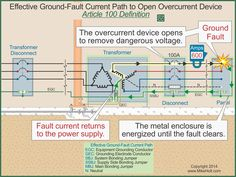 19 Best grounding images in 2018 | Electrical diagram, Bond ... Nec Grounding Wiring Diagrams on nec wiring symbols, nec breaker box wiring, nec wiring codes, nec wiring solar, nec gfci breaker diagram, solar electrical connections diagrams,