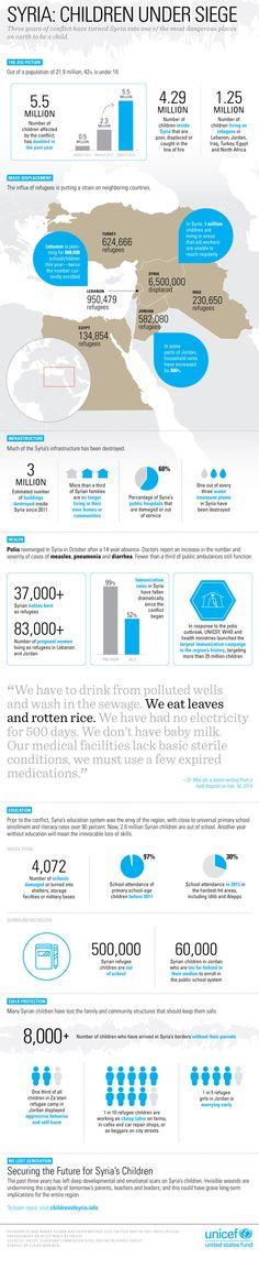 Infographic: Syria's Children Under Siege - UNICEF USA Blog