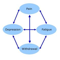 Pain Cycle. (great information)  Self-Management Skills in Chronic Illness by Virtual Health Care Team