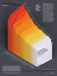 Data visualization infographic & Chart Minimum wages by location (data visualization):. Infographic Description Minimum wages by location (data Design Visual, Graphisches Design, Chart Design, Design Studio, Layout Design, Design Trends, 3d Data Visualization, Information Visualization, Infographic Design Inspiration