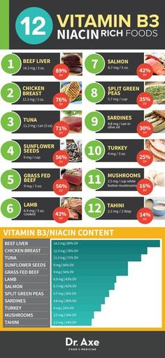 Vitamin B3 and Niacin Rich Foods Chart Infographic