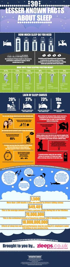 Some Lesser Known Facts About Sleep by zsleeps.co.uk #Infographic #Sleep