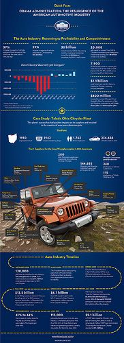White House Infographic - Jeep Brand Success Story