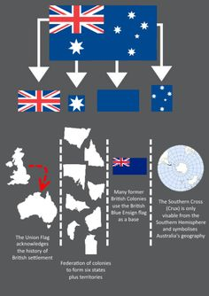 """Southern cross all stars crux australia diffe in australia and nz flag australian flag diffe in australia and nz flagRead More """"Southern Cross On Australia Flag"""" Royal Australian Navy, Australian Flags, Eureka Flag, Australia Map, Australia Facts, Cross Flag, Pink Lake, Anzac Day, Confederate Flag"""