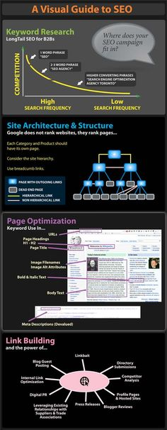 The Complete Guide to Search Engine Optimization and Social Media Marketing Infographic