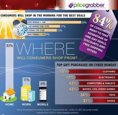 Customer Behavior - Cyber Monday Gaining Popularity as Top Holiday Shopping Day : MarketingProfs Article