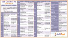 Introduction: SQL is a basic query language which every programmer must know. This cheat sheet Sql Cheat Sheet, Java Cheat Sheet, Cheat Sheets, Basic Computer Programming, Learn Computer Coding, Python Programming, Computer Tips, Data Science, Computer Science