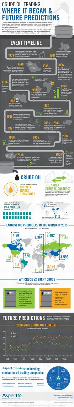 This inforgraphic explores the history of crude oil trading and the future predictions.