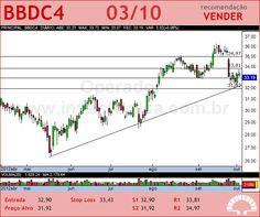 BRADESCO - BBDC4 - 03/10/2012 #BBDC4 #analises #bovespa