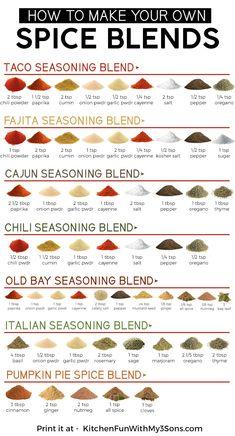 Homemade Spice Blends, Homemade Spices, Homemade Seasonings, Spice Mixes, Homemade Fajita Seasoning, All Spice, Pizza Seasoning Recipe, Taco Spice Mix, Spice Rub