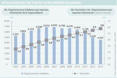 Sector cooperativo pide al Gobierno que reconozca su modelo empresarial Bar Chart, Model, Coops, Entrepreneur, Bar Graphs