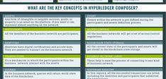 Hyperledger Composer: Build Your Enterprise Blockchain Blockchain Technology, Learning, Infographics, Building, Infographic, Studying, Buildings, Teaching, Info Graphics