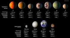 This chart shows, on the top row, artist concepts of the seven planets of TRAPPIST-1 with their orbital periods, distances from their star, radii and masses as compared to those of Earth. On the bottom row, the same numbers are displayed for the bodies of our inner solar system: Mercury, Venus, Earth and Mars. The TRAPPIST-1 planets orbit their star extremely closely, with periods ranging from 1.5 to only about 20 days. This is much shorter than the period of Mercury, which orbits our sun…