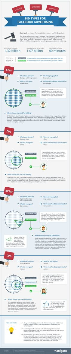 #SMB - Facebook ad bid types cheatsheet... Are you using the correct type of ads for your business?