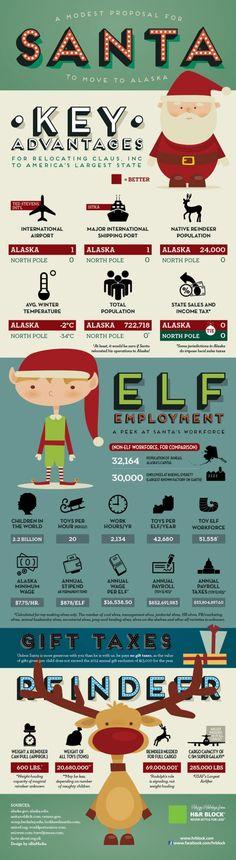 Dear Santa, forget the north pole. Move to Alaska.