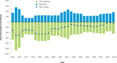 Net forest change in Australia (using forest regrowth and deforestation data) 1973-2004