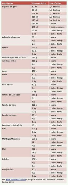 Measurements and Conversions Cooking Classes, Cooking Tips, Comidas Paleo, Kitchen Measurements, My Favorite Food, Favorite Recipes, Menu Dieta, Bread Toast, Portuguese Recipes