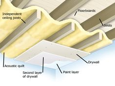Learn the two main methods of soundproofing a ceiling to reduce noise pollution in your home.