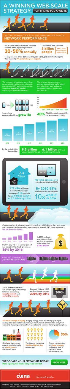 Von Smartphones erzeugter Internet-Datenverkehr wächst bis 2020 um Faktor 8