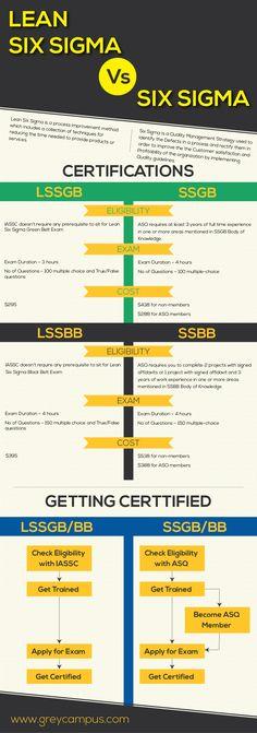 Lean Six Sigma vs Six Sigma - Imgur