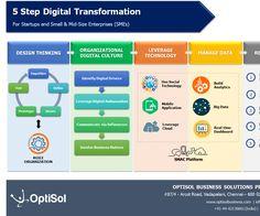 Digital Transformation – Cultural or Technological?