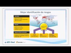 http://www.gti.es/es-es/cloud-computing/seguridad-para-dispositivos-moviles Symantec Cloud #GTICloud