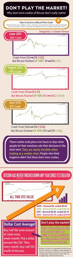 Bitcoin Infographic - How to survive a Bitcoin crash - Cryptocurrency News, Cryptocoins News