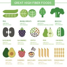 Best High Fiber Foods: Missing the daily requirement of fiber causes constipation, which makes going to toilet uncomfortable & laborious. Also eating less than the daily needs makes it hard to control blood glucose & appetite as the fiber manages the pace of digestion and helps in bestowing a feeling of being full. What Foods Are High In Fiber? Do you know that whole grains are hardly the best sources of fiber around? Read on here to know some of the best foods high in fiber. Visit the…