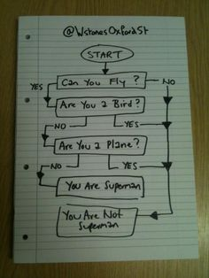 A Flowchart To Determine Whether You Are Superman