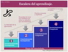 """""""Los 4 niveles de la escalera del aprendizaje"""".  #educación #tendencia"""