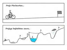 Proje Planlanırken - Projeye Başlandıktan Sonra