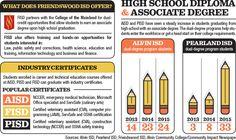 Community Impact Newspaper: Training programs prepare students for workforce #infographics #school