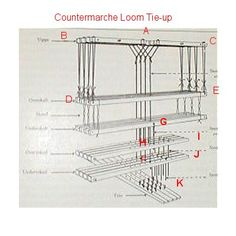 Learn to weave: Different Types of Countermarche Looms and diagrams of how to tie them. Weaving Tools, Weaving Yarn, Willow Weaving, Tablet Weaving, Weaving Projects, Hand Weaving, Finger Weaving, Rug Loom, Jacquard Loom