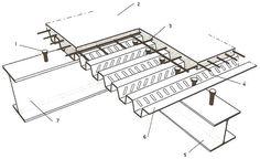 Vue éclatée d'un plancher mixte. 1.Connecteur soudé 2.Béton coulé en place 3.Treillis d'armature 4.Bossages sur les parois latérales 5.Solives 6.Tôle profilée en acier galvanisé ou prélaqué 7.Poutre