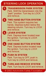 Steering Lock Operation Automobile, Foundation, Safety, Positivity, Car, Security Guard, Foundation Series, Autos, Cars
