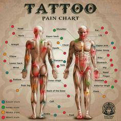 gerardo_gao | Partes mas dolorosas donde viene lo mejor uff oh yeah!  | Tattoodo