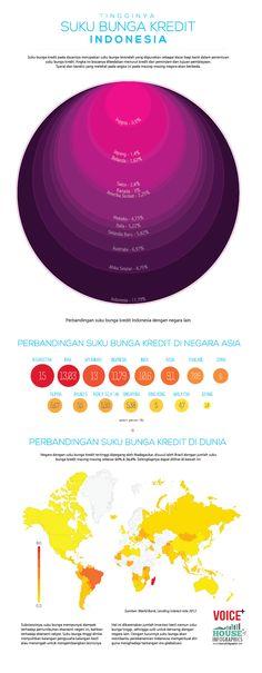 Infografis : Tingginya Suku Bunga Kredit Indonesia. (dan suka naik terus)