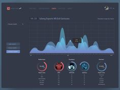 DOTA2 dashboard by Youra Youkey