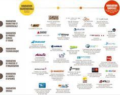 BPI innovation graphique