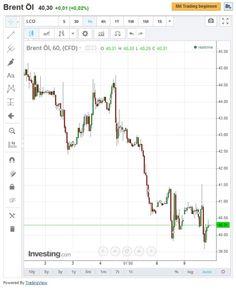 Rohöl beider Sorten stehen unter Druck, OPEC gegen Kürzung der Förderung, Kurssturz ist die Folge... #rohoel #opec #kurssturz