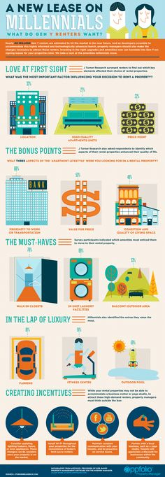 An Infographic describing what the new generation of renters are looking for in a rental property. Take a close look at the amenities you'll need to provide to stay competitive with this growing market of renters. Income Property, Rental Property, Investment Property, Real Estate Investor, Real Estate Marketing, Resident Retention, Student House, Student Life, Commercial Real Estate