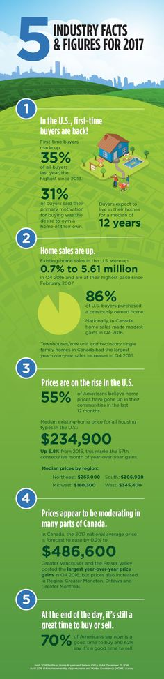 We've got the inside scoop on the state of the real estate market in 2017.  Consider this your at-a-glance guide to why buyers are buying, the pricing trends, and how homeowners feel about selling in today's market.  Download this free infographic today and don't forget to share it with your clients and colleagues!
