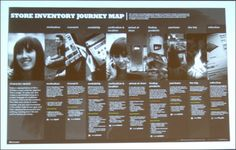 REI Store Inventory Journey Map