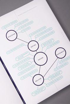 Konzeption & Gestaltung - Katrin Schacke pretty.