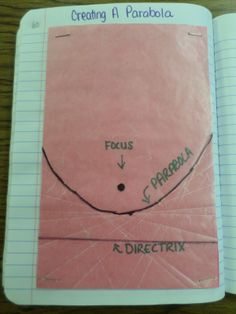 Math = Love: Wax Paper Parabolas -I must do this. I must also make an attempt at other conic sections constructed this way. Algebra Activities, Maths Algebra, Math Resources, Math Teacher, Math Classroom, Teaching Math, Teacher Stuff, Classroom Ideas, Love Math