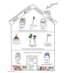 Värinauttien tarinatalo on tarinankirjoituksen apuväline, kirjoittaminen, tarinat Primary School, Map, Activities, Upper Elementary, Elementary Schools, Location Map, Maps