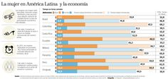 47,7% de empleos para mujeres en América Latina son precarios, según la Cepal Map, Countries Of The World, Latin America, Women, Maps