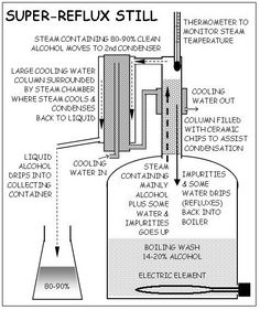 Know all about home brew and make your own liquor Whiskey Recipes, Drinks Alcohol Recipes, Alcoholic Drinks, Essential Oil Still, Mead Wine, Distilling Alcohol, Still Spirits, Wine Making Equipment, Copper Pot Still