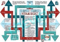 Strategic: One of the 34 strengths in Gallup's Strength Finder